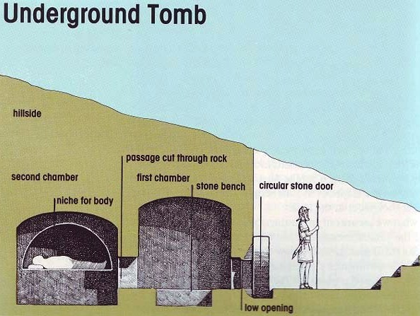 Cross-section of an underground tomb at the time of Jesus: guarded entrance with stone door; first chamber cut into the rock; second inner chamber with niche holding a body bound in linen cloth
