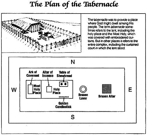 Ground-plan of the portable Tabernacle