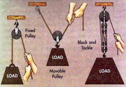 Ancient technology: various types of pulleys: fixed, moveable, block and tackle
