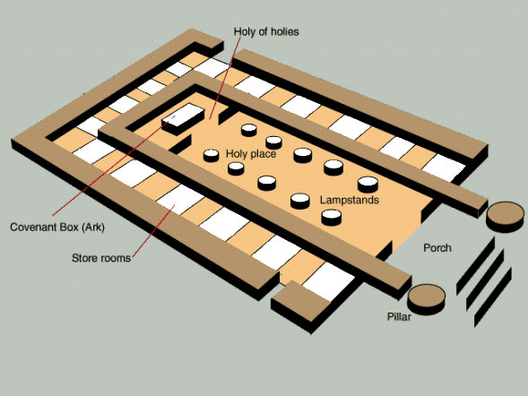 Floor plan of the Temple of Jerusalem. The Ark was kep in the innermost part of the sanctuary